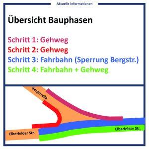 uebersicht_bauphasen