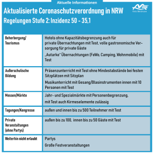 uebersicht_neuecoronaschutzverordnung_stufenplan_2_3